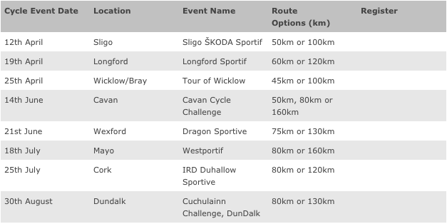 Skoda Series Ireland events